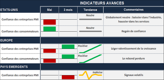 tableau d'indicateurs avancés